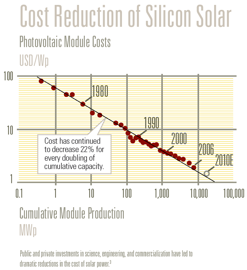 Cost Reduction of Silicon Solar