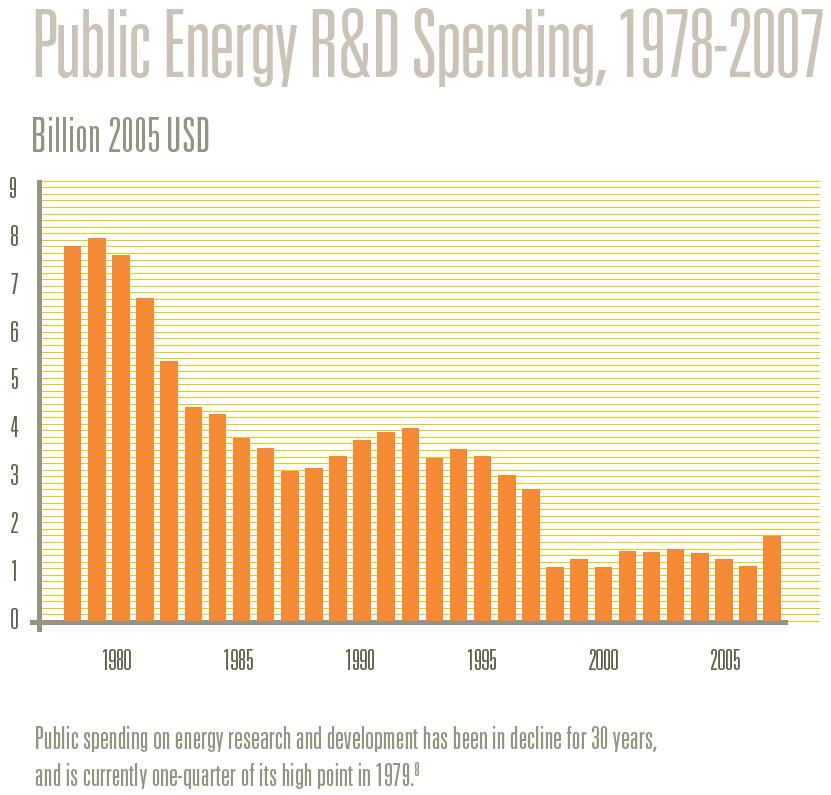 Public Energy R&D Spending, 1978-2007