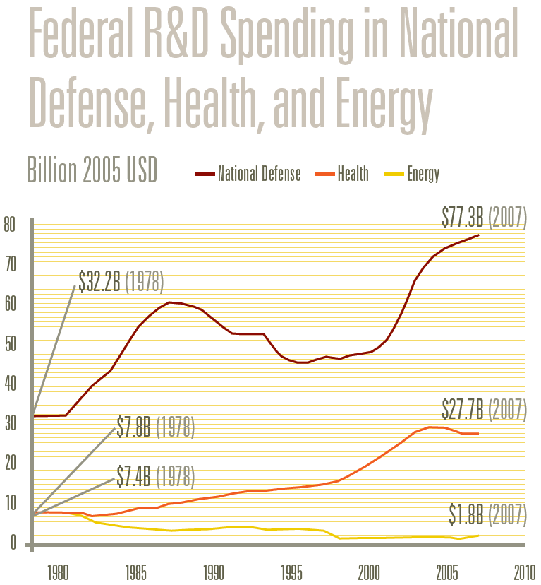 Federal R&D Spending in National Defense, Health, and Energy