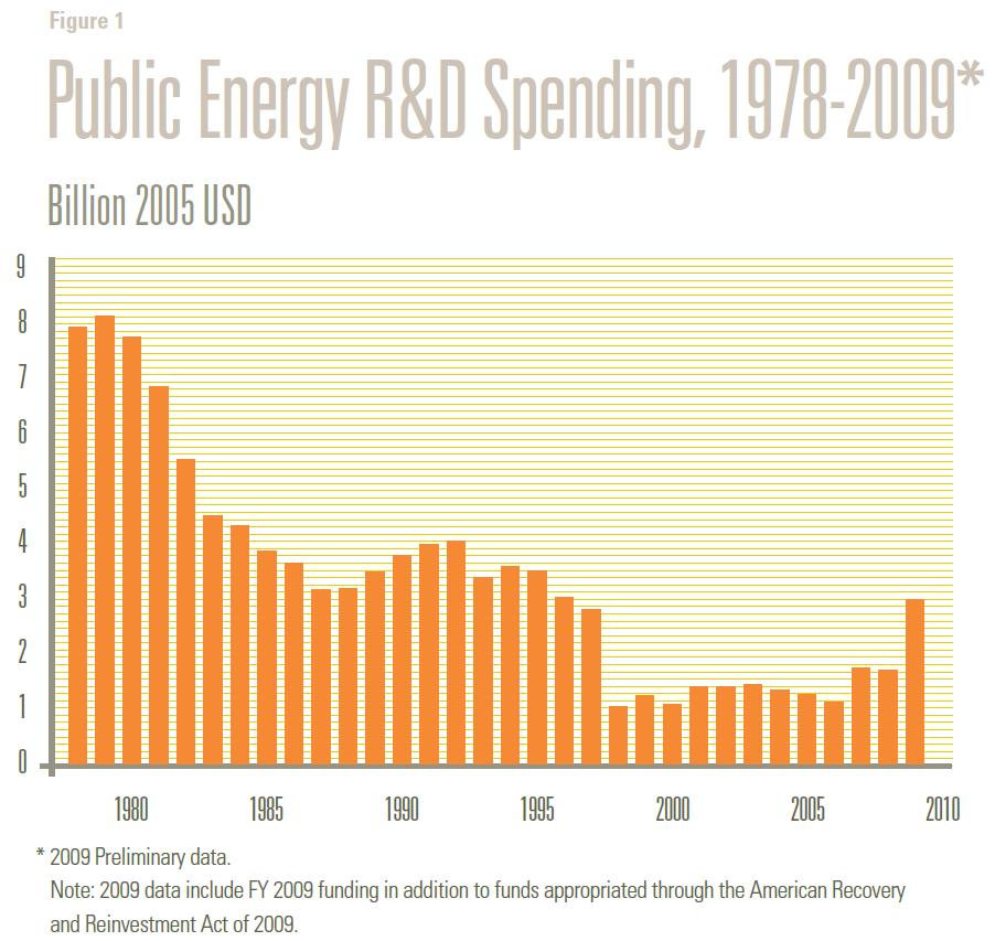 Public Energy R&D Spending, 1978-2009