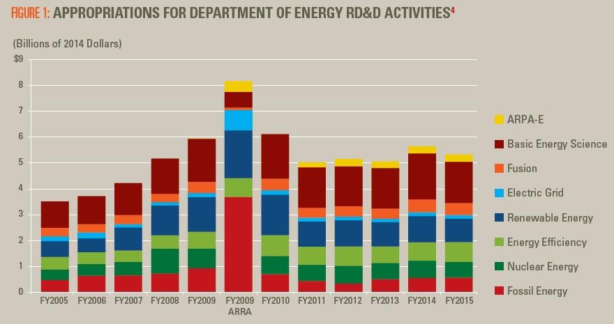 DOE Energy RD&D Budget FY 2008-2015